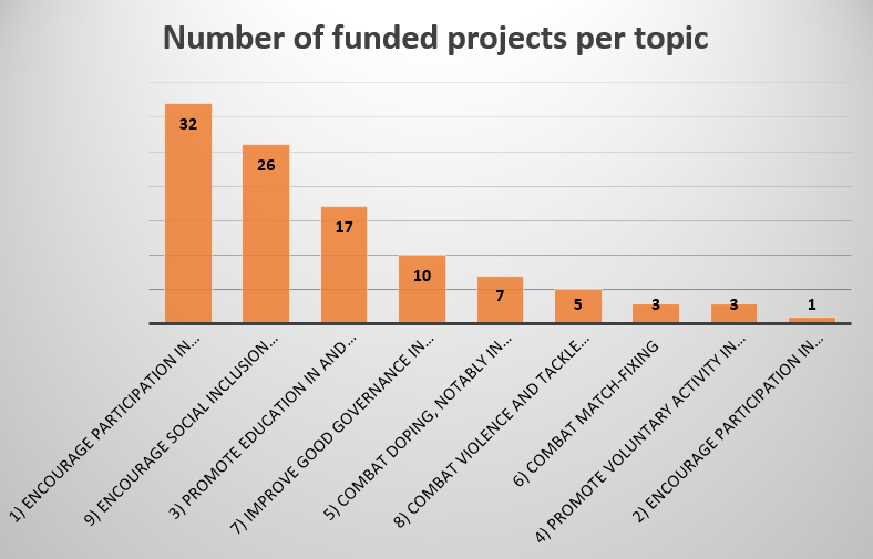 Number of funded Erasmus+ collaborative partnership projects