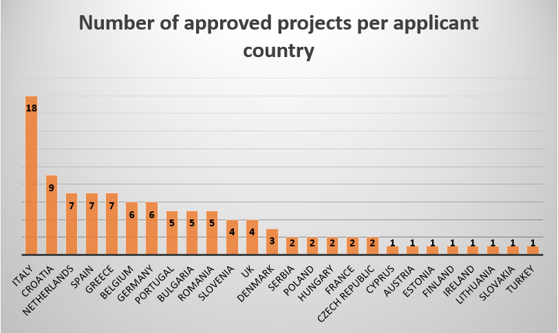 Number of approved Erasmus+ projects per partner country