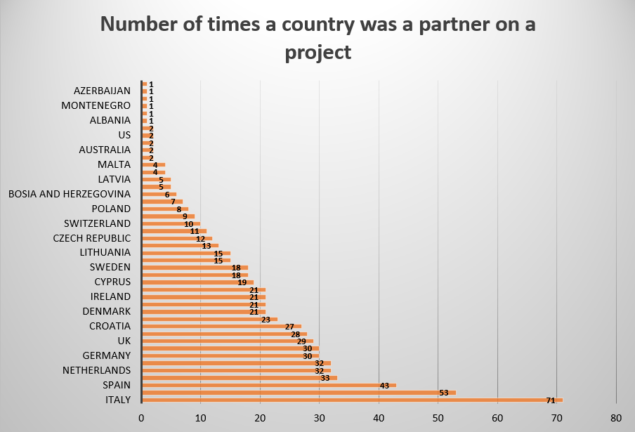 Number of times a country was partner in an Erasmusplus project